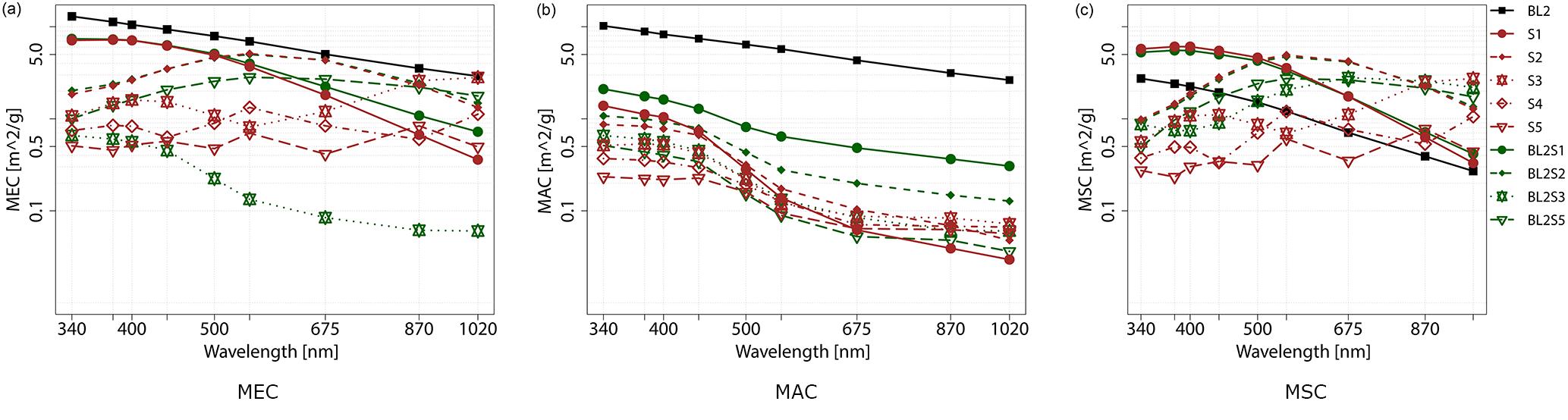 Picoc 0.92 for mac