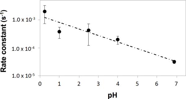 f8e4e628e33475 ACP - Relations - Nitrate radical oxidation of γ-terpinene  hydroxy ...