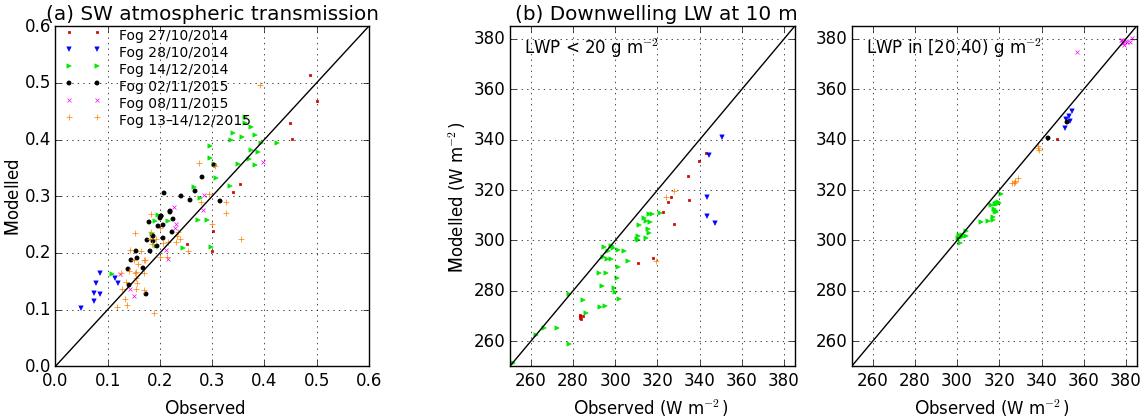 ... radiative processes influence the fog liquid water budget. 36d4a7621b58