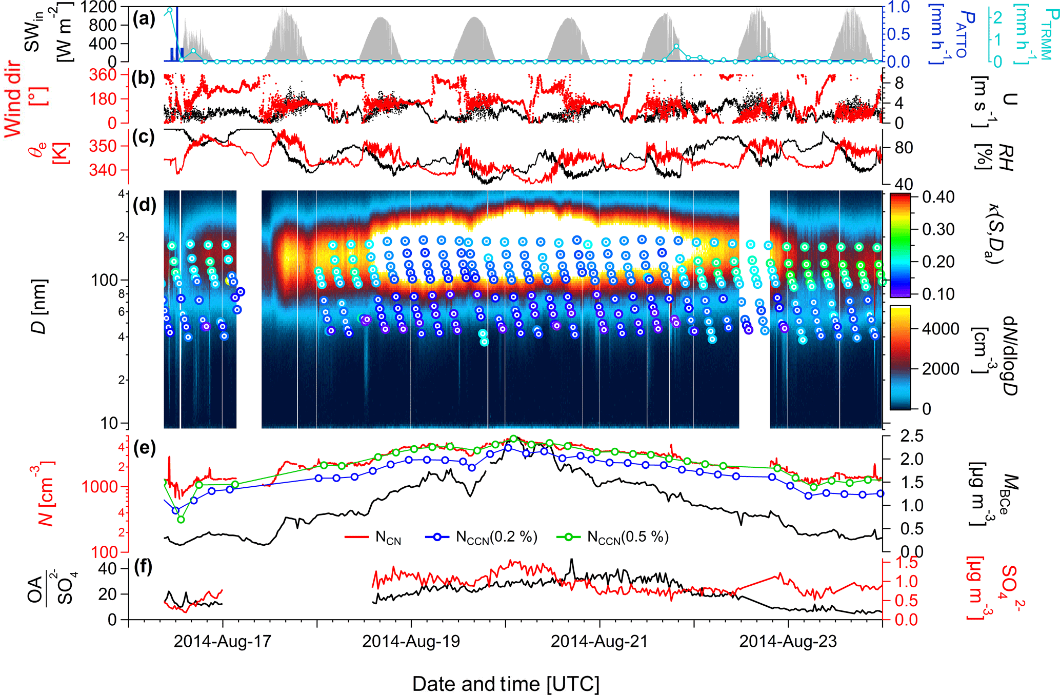 ACP - Long-term observations of cloud condensation nuclei