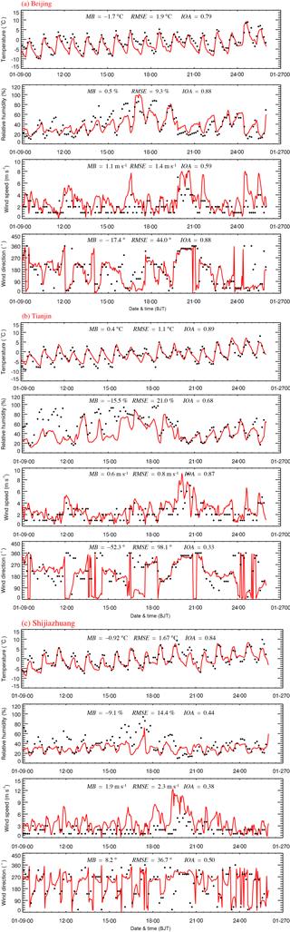 https://www.atmos-chem-phys.net/18/10675/2018/acp-18-10675-2018-f02-part01
