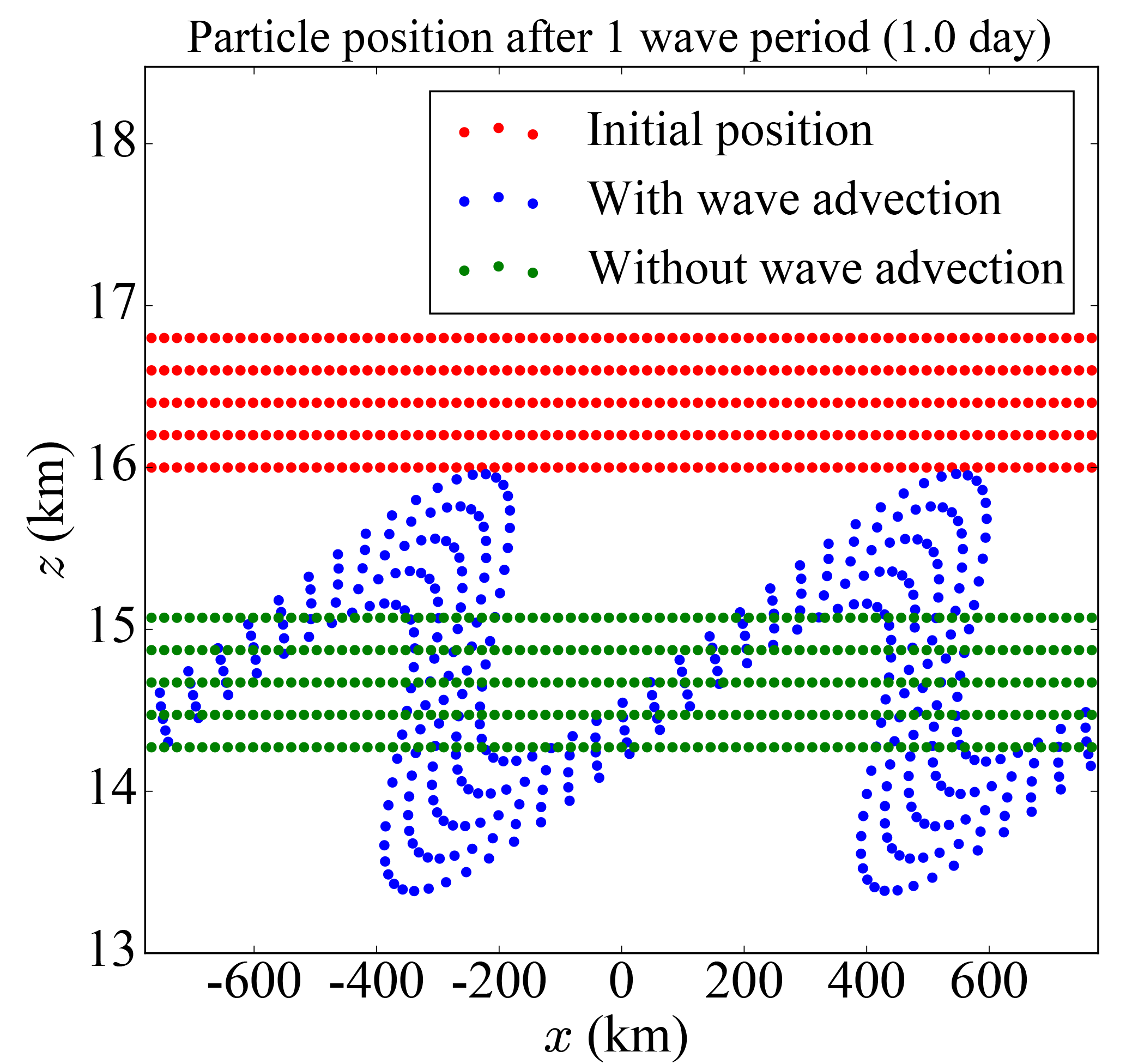 ACP - Impact of gravity waves on the motion and distribution