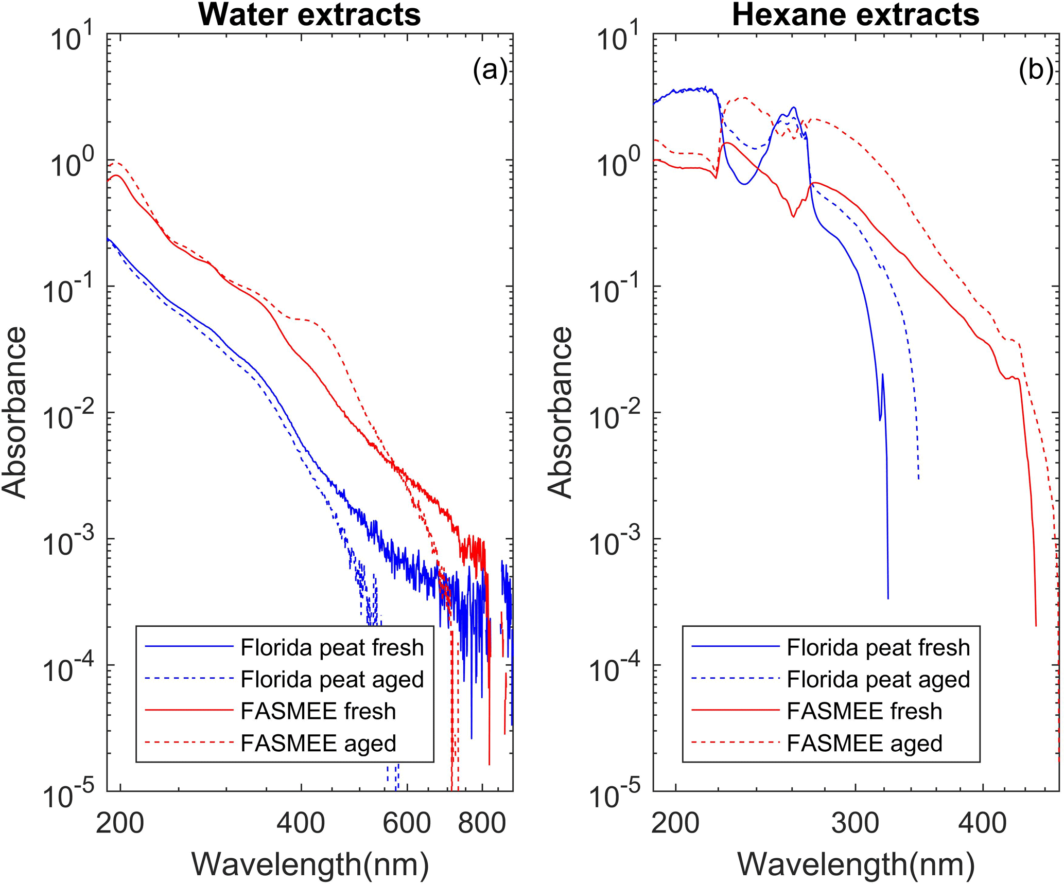 ACP - Light absorption by polar and non-polar aerosol