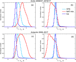 https://www.atmos-chem-phys.net/18/10881/2018/acp-18-10881-2018-f12