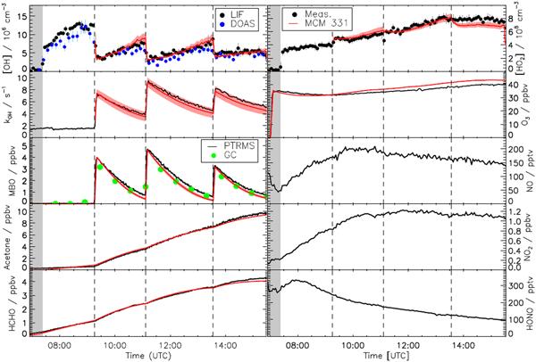 AMT - Relations - Comparison of OH reactivity measurements