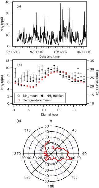 https://www.atmos-chem-phys.net/18/11471/2018/acp-18-11471-2018-f01