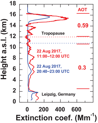 https://www.atmos-chem-phys.net/18/11831/2018/acp-18-11831-2018-f06