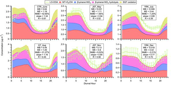 photochemistry of air pollution leighton philip