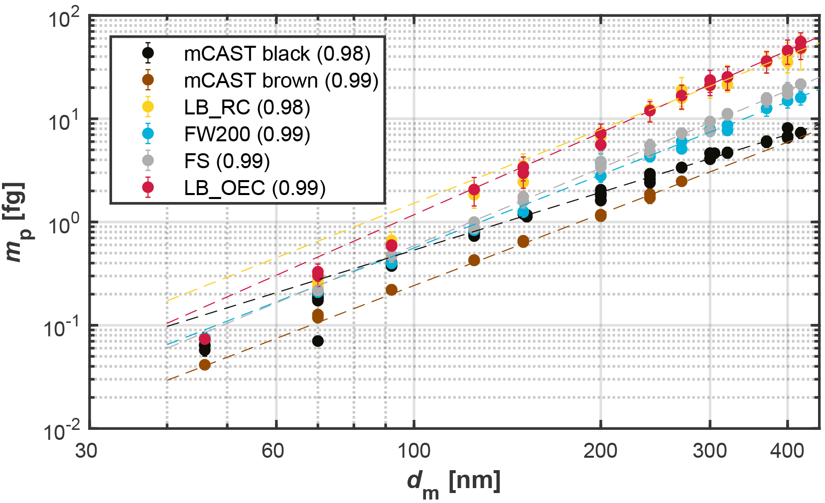 ACP - Ice nucleation abilities of soot particles determined