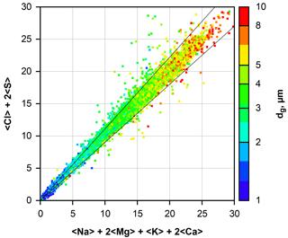 https://www.atmos-chem-phys.net/18/13429/2018/acp-18-13429-2018-f02