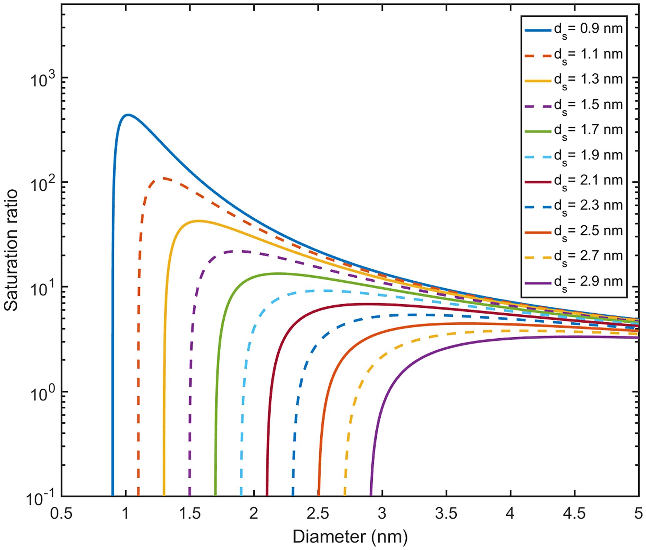 ACP - Exploring the potential of nano-Köhler theory to describe the
