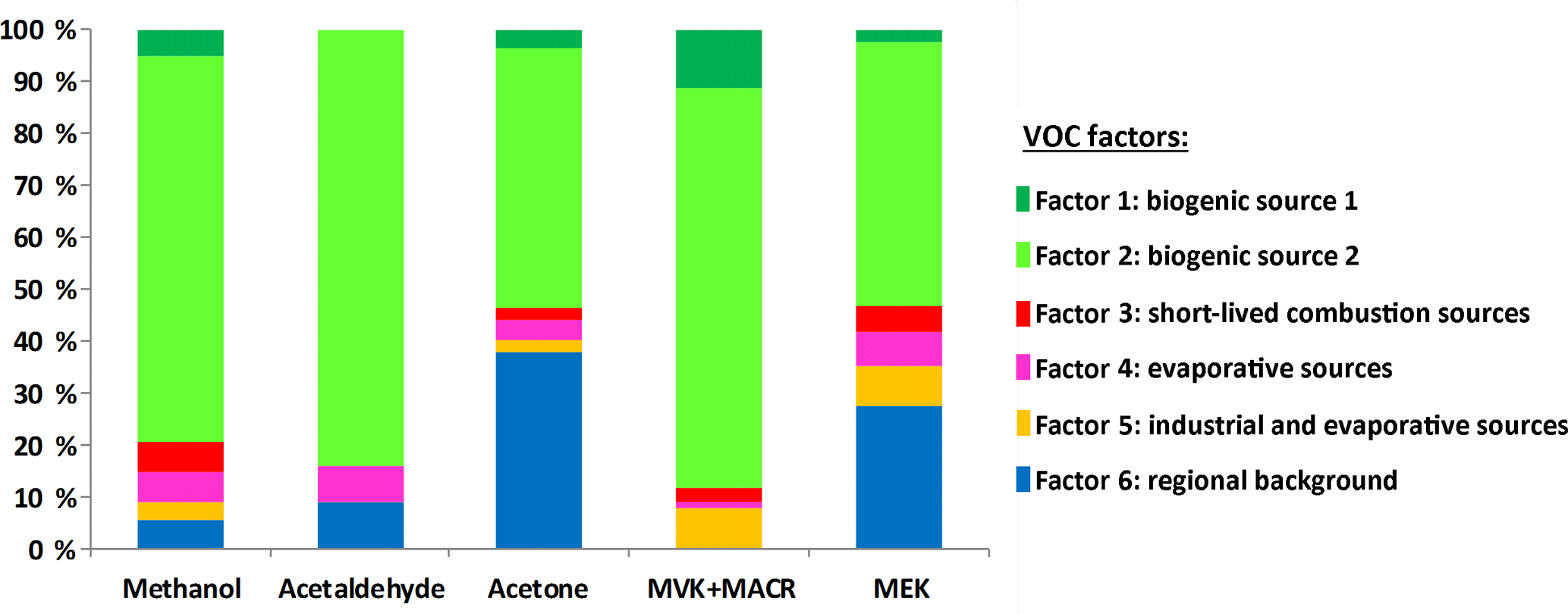 ACP - Driving parameters of biogenic volatile organic