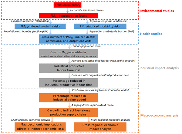 ACP - Assessment of the pollution–health–economics nexus in