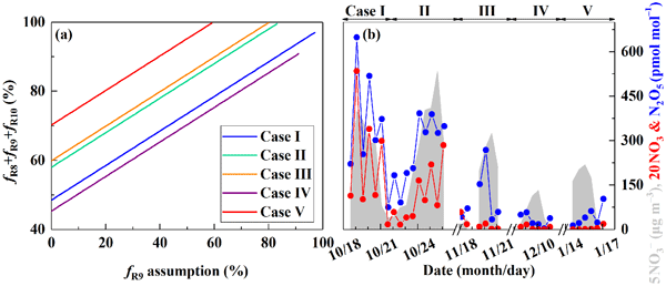 ACP - Relations - Ground-based MAX-DOAS observations of tropospheric