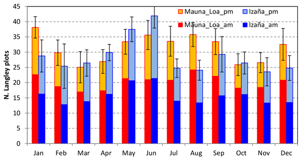 Assessment Of Sun Photometer Langley Calibration At The High Elevation  Sites Mauna Loa And Izaña