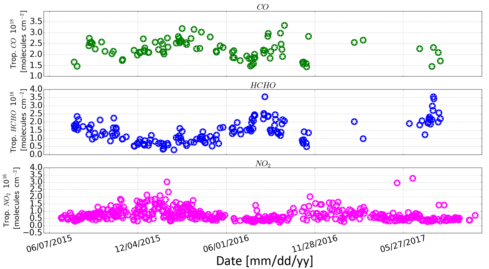 ACP - Ozone seasonal evolution and photochemical production regime