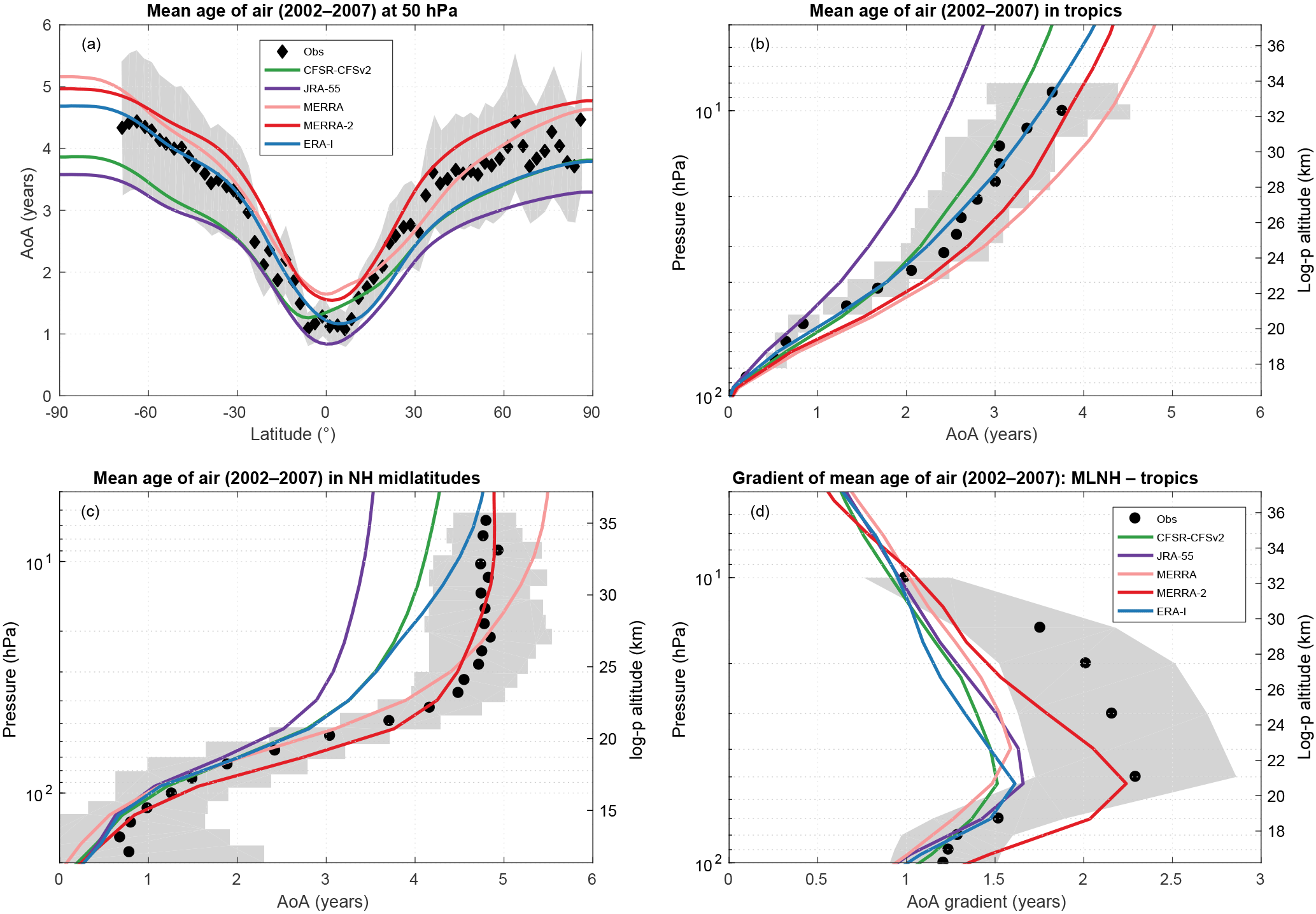 ACP - Comparison of mean age of air in five reanalyses using