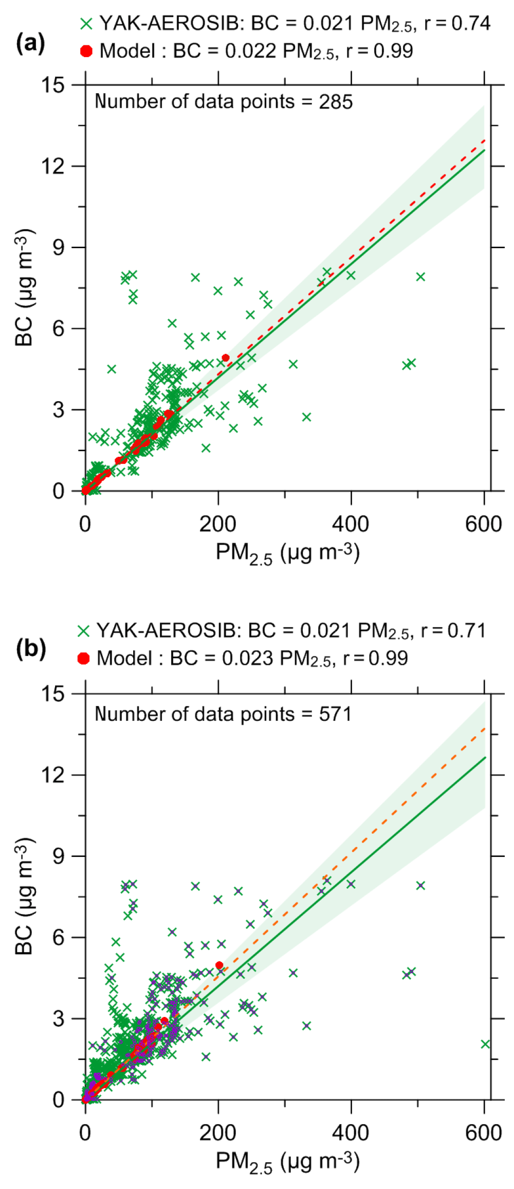 ACP - Estimation of black carbon emissions from Siberian