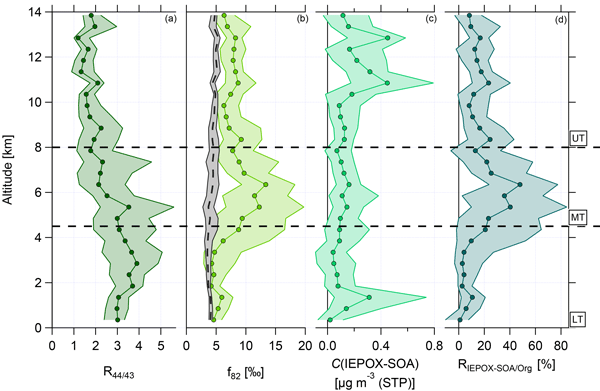 AMT - Relations - Aerosol size distributions during the Atmospheric