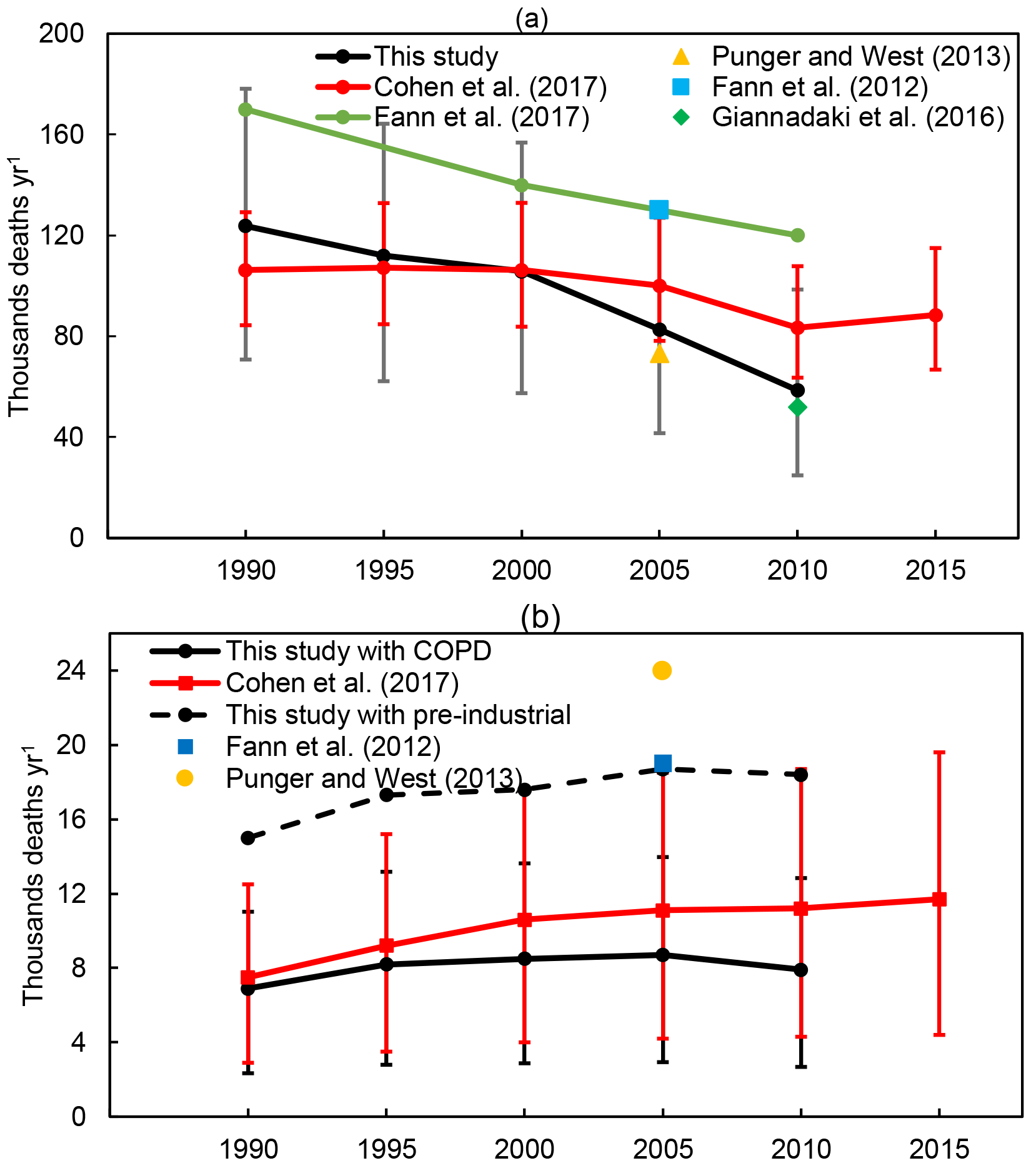 ACP - Long-term trends in the ambient PM2 5- and O3-related