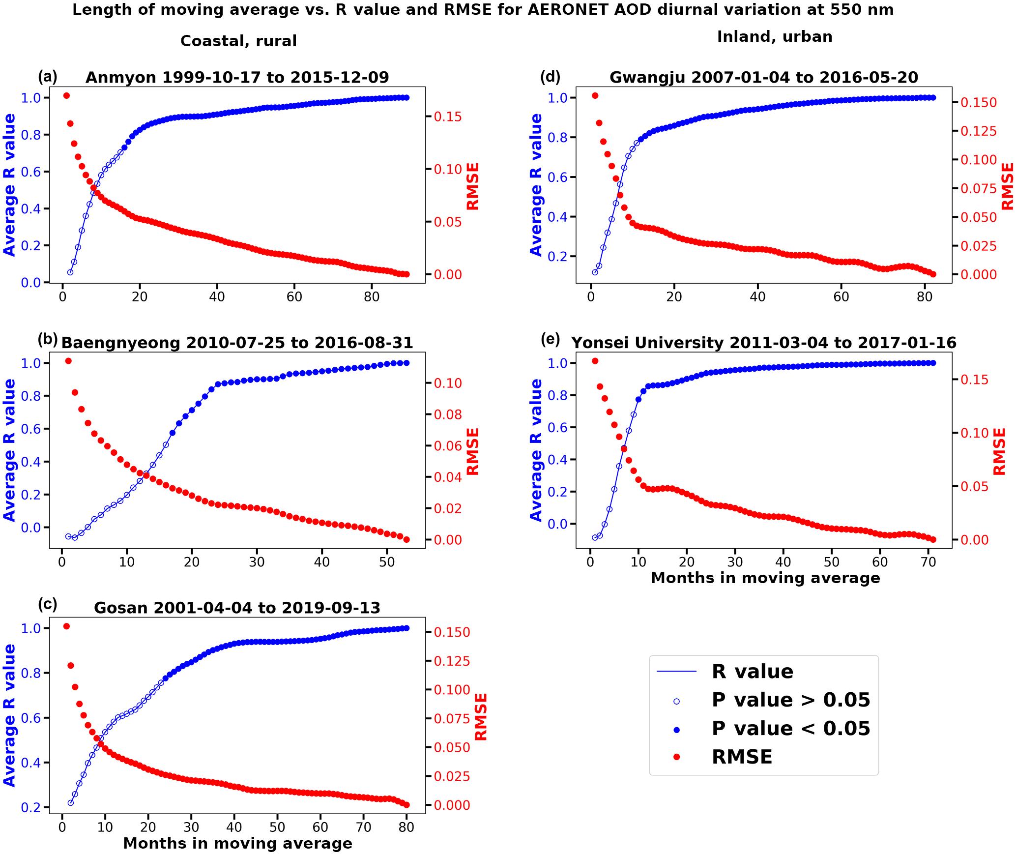 ACP - Diurnal variation of aerosol optical depth and PM2 5