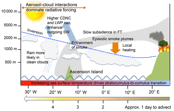 ACP - Relations - Impact of the modal aerosol scheme GLOMAP