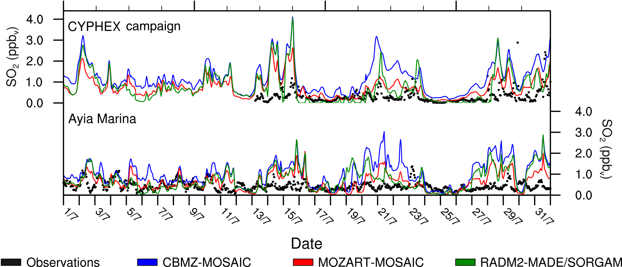 ACP - Air quality modelling in the summer over the eastern