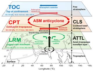 https://www.atmos-chem-phys.net/18/15937/2018/acp-18-15937-2018-f06