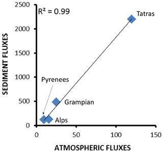 https://www.atmos-chem-phys.net/18/16081/2018/acp-18-16081-2018-f04