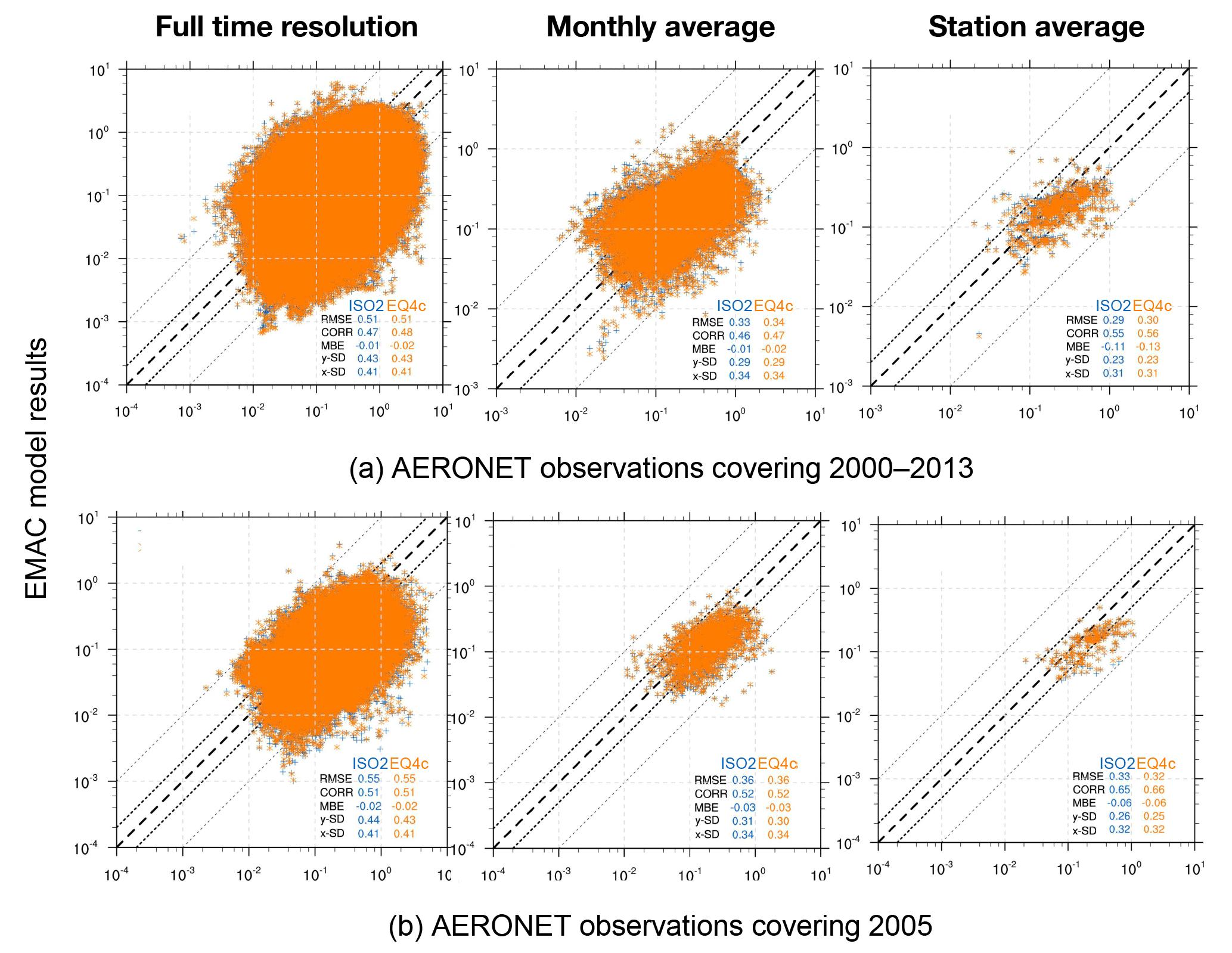 ACP - Aerosol water parameterization: long-term evaluation