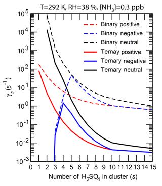 https://www.atmos-chem-phys.net/18/17451/2018/acp-18-17451-2018-f05