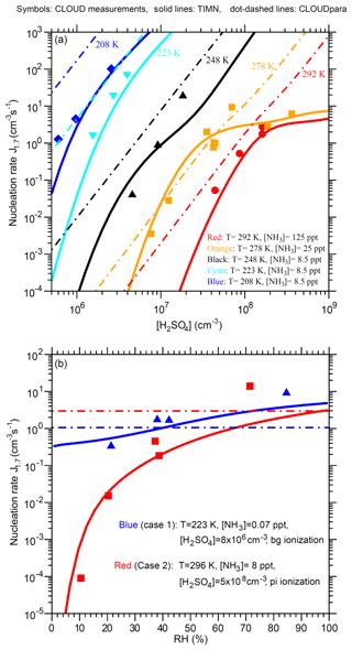 https://www.atmos-chem-phys.net/18/17451/2018/acp-18-17451-2018-f07