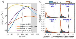 https://www.atmos-chem-phys.net/18/17615/2018/acp-18-17615-2018-f08