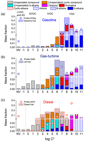 ACP - Relations - Trace gas emissions from combustion of