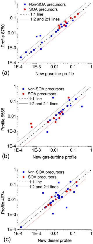 https://www.atmos-chem-phys.net/18/17637/2018/acp-18-17637-2018-f05