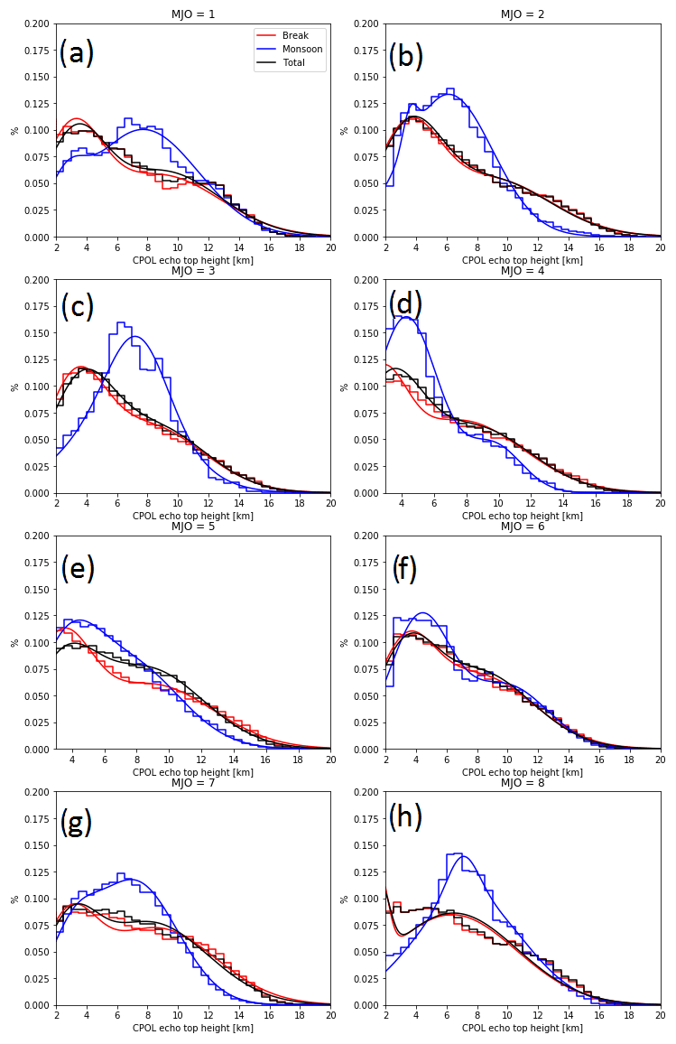 ACP - A 17 year climatology of the macrophysical properties