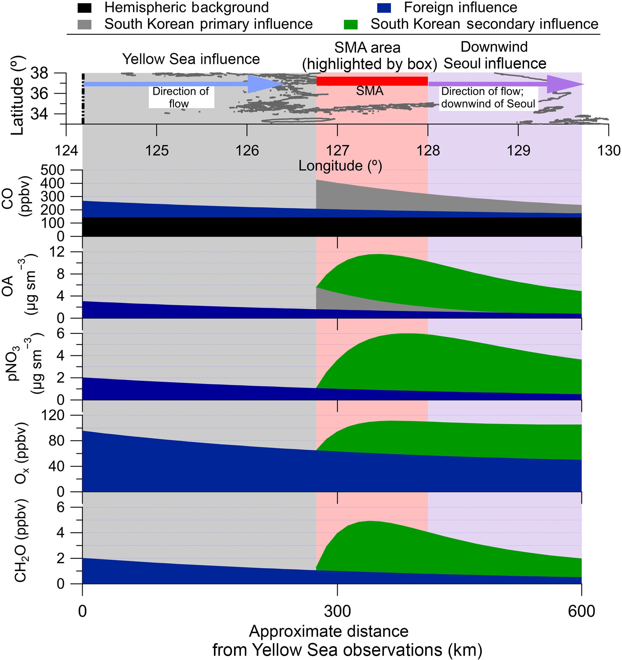 ACP - Secondary organic aerosol production from local emissions