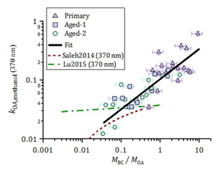 https://www.atmos-chem-phys.net/18/17843/2018/acp-18-17843-2018-f07