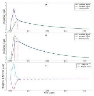 https://www.atmos-chem-phys.net/18/17895/2018/acp-18-17895-2018-f02