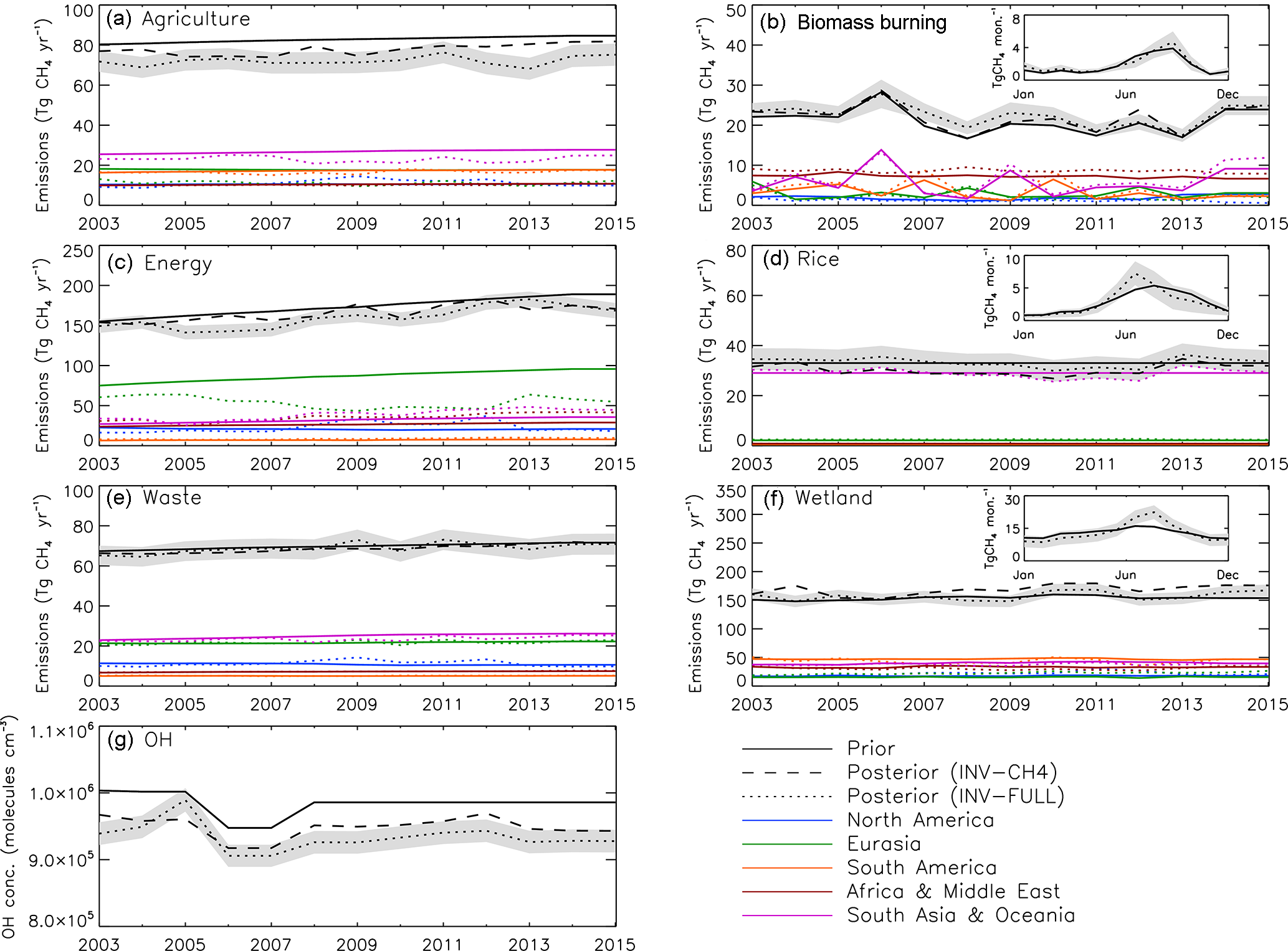ACP - Attribution of recent increases in atmospheric methane
