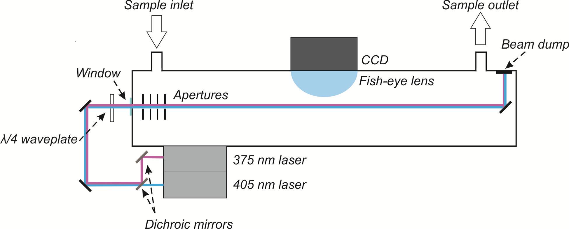 ACP - Investigating biomass burning aerosol morphology using