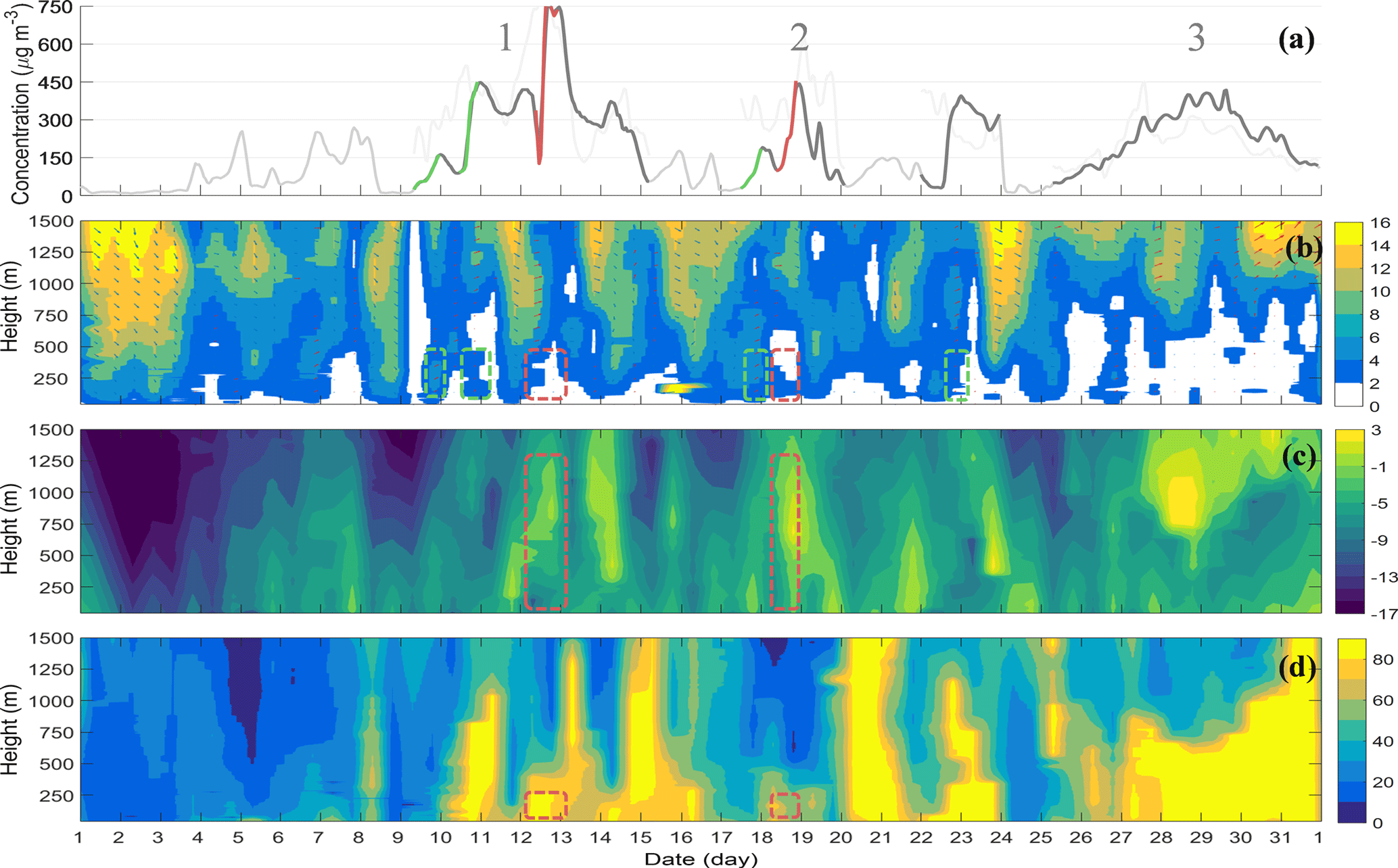 ACP - Feedback effects of boundary-layer meteorological