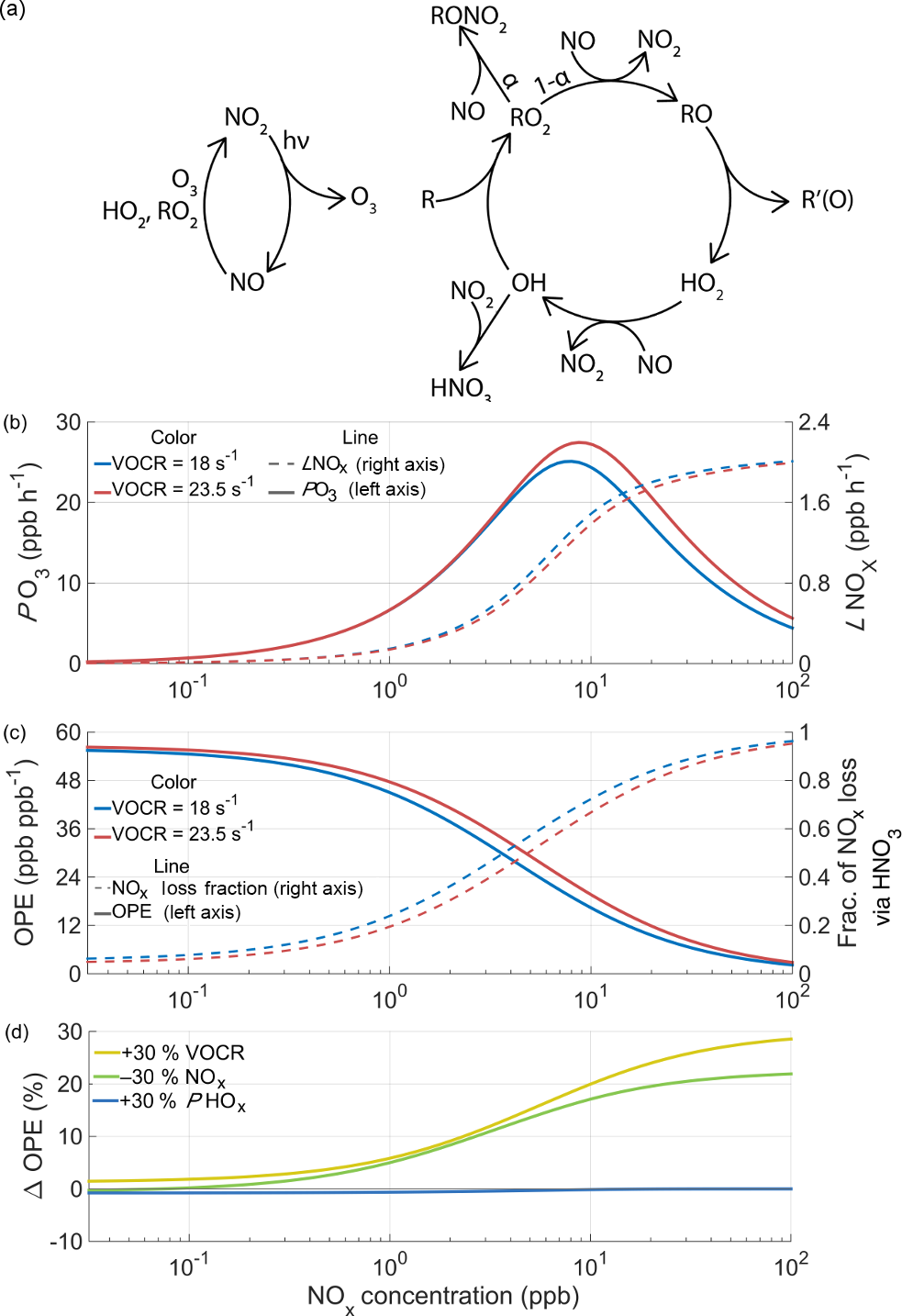 ACP - Effects Of Temperature-dependent NOx Emissions On Continental Ozone  Production
