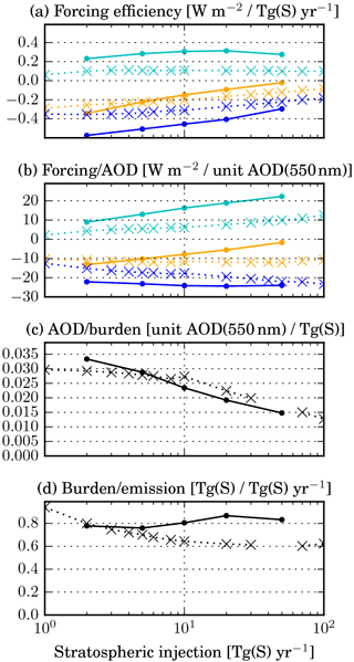 https://www.atmos-chem-phys.net/18/2769/2018/acp-18-2769-2018-f07