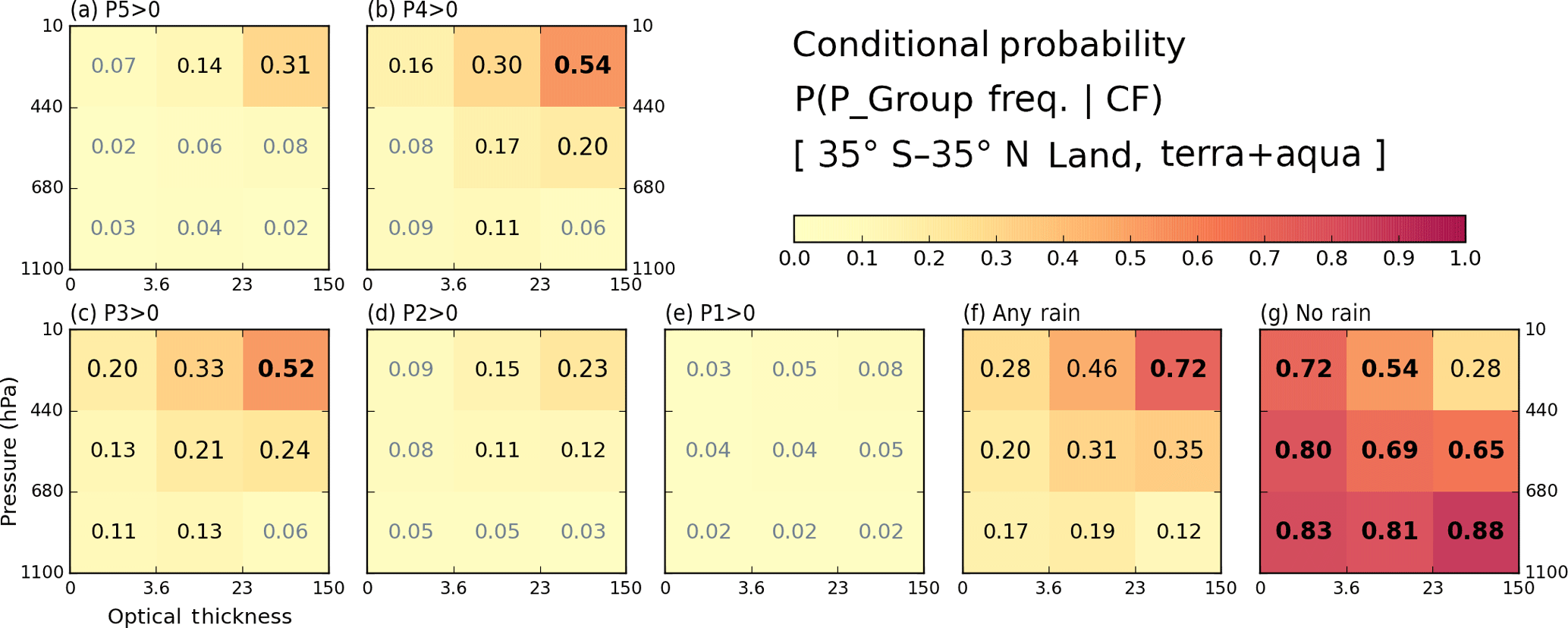 ACP - Contrasting the co-variability of daytime cloud and