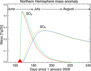 https://www.atmos-chem-phys.net/18/3223/2018/acp-18-3223-2018-f03