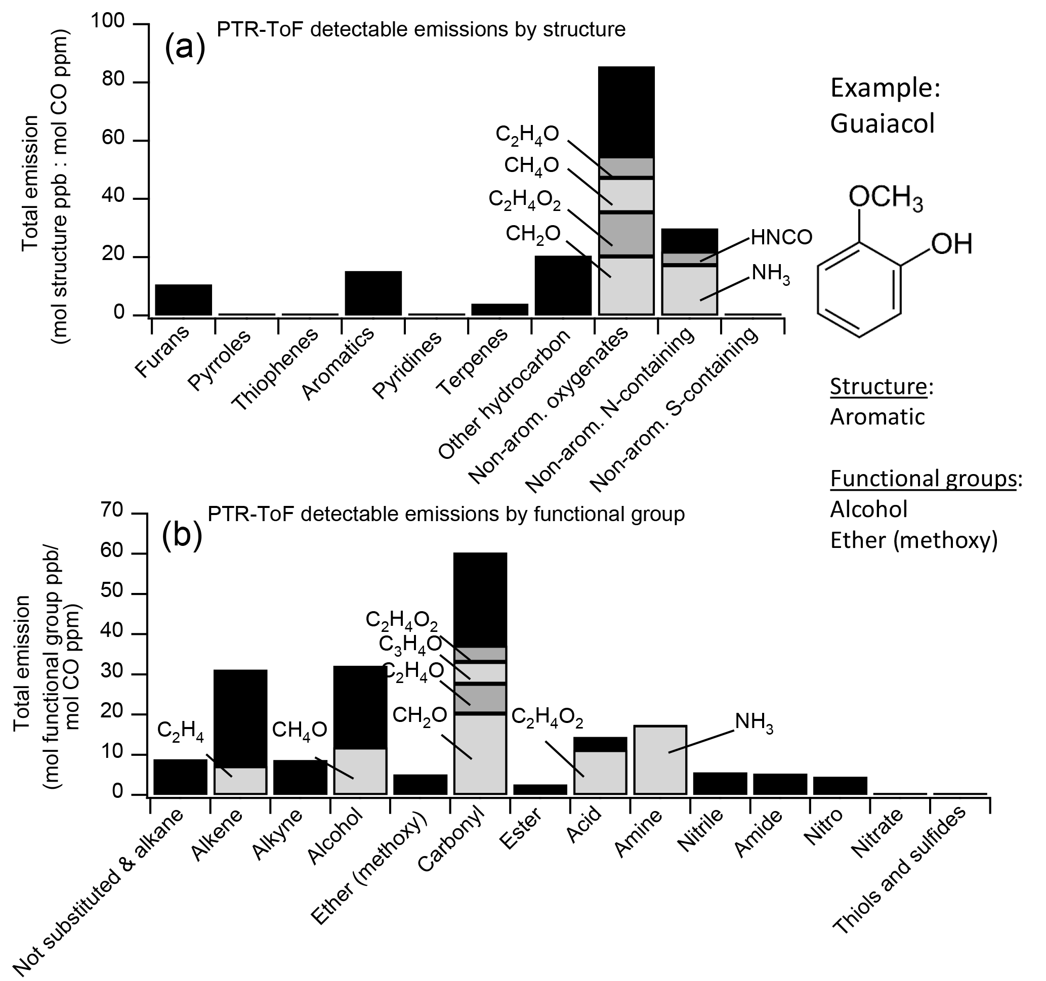 ACP - Non-methane organic gas emissions from biomass burning