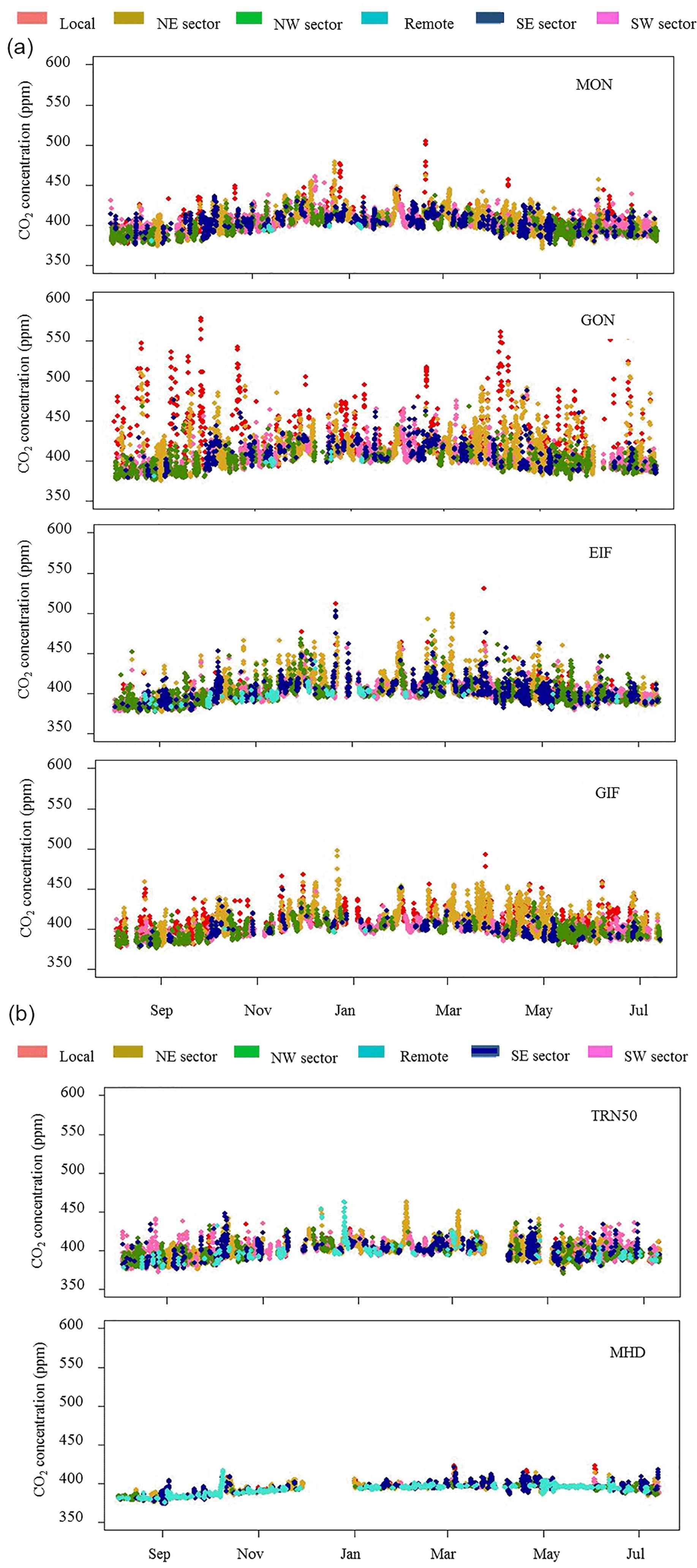 ACP - Diurnal, synoptic and seasonal variability of