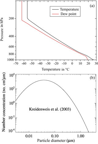 https://www.atmos-chem-phys.net/18/3619/2018/acp-18-3619-2018-f02