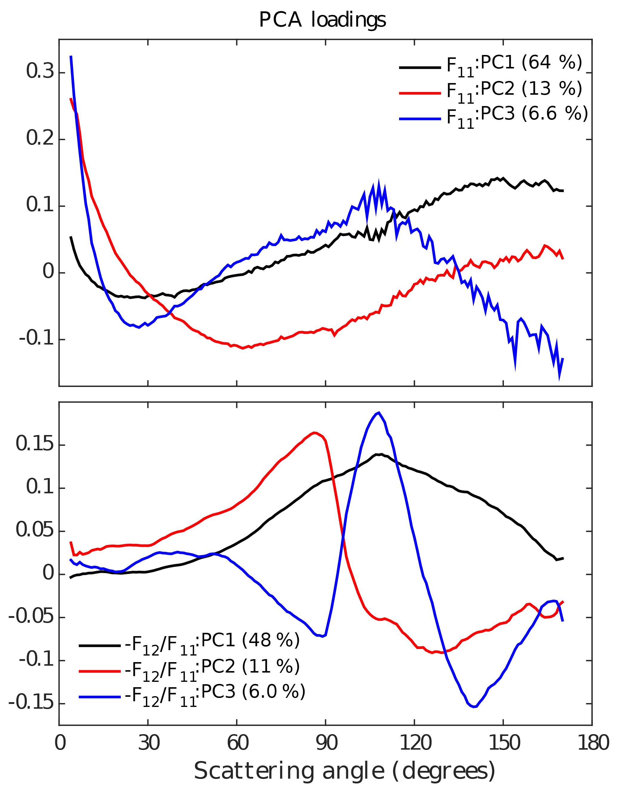 ACP - In situ measurements of angular-dependent light